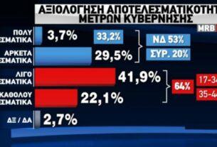 Δημοσκόπηση – χαστούκι στην Κυβέρνηση: Ο κόσμος θέλει πρώτο κόμμα την ΝΔ αλλά όχι τον Μητσοτάκη!