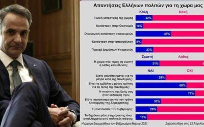 """Ευρωβαρόμετρο: """"Το 71% δεν εμπιστεύεται την Κυβέρνηση""""!"""